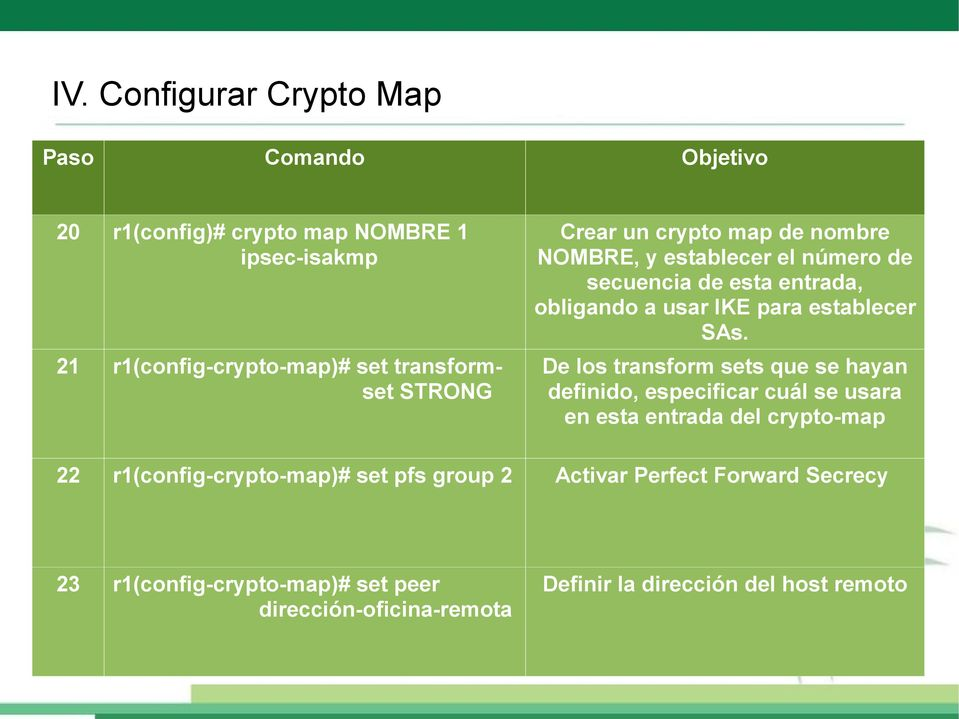 De los transform sets que se hayan definido, especificar cuál se usara en esta entrada del crypto-map 22 r1(config-crypto-map)# set
