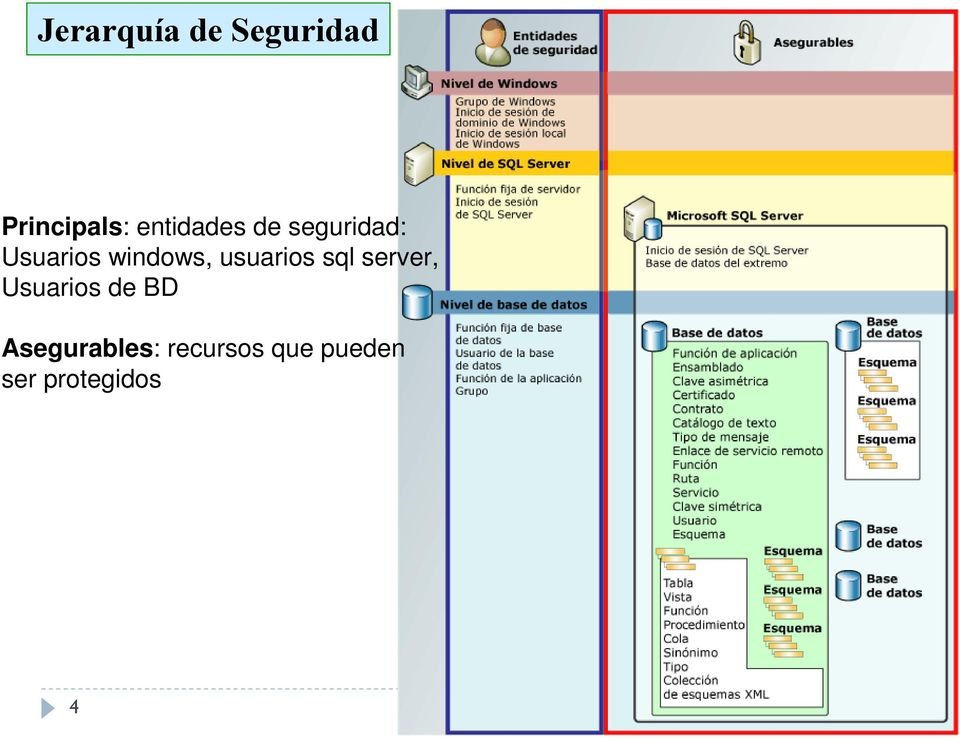 server, Usuarios de BD Asegurables: recursos