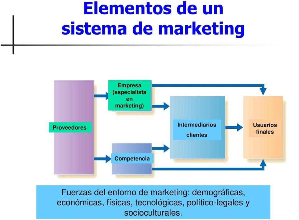 Competencia Fuerzas del entorno de marketing: demográficas,