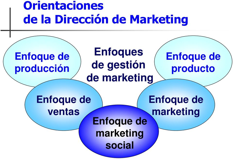 marketing Enfoque de producto Enfoque de