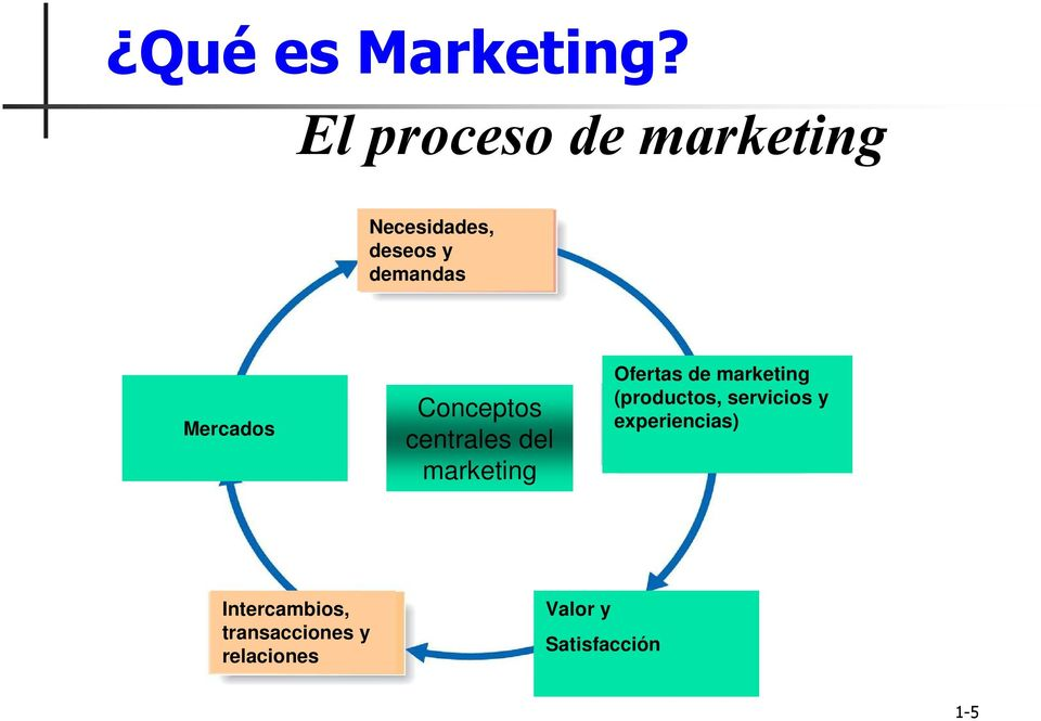 Mercados Conceptos centrales del marketing Ofertas de