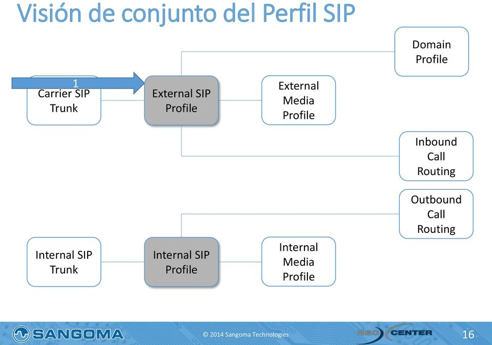 Trunk Internal SIP Internal Media Inbound Call