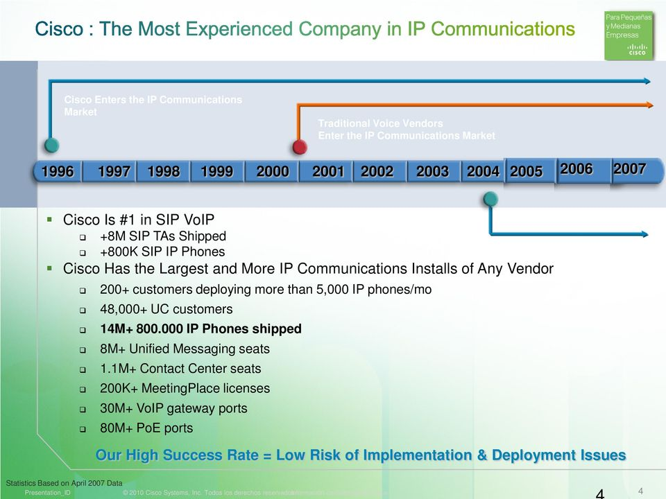 phones/mo 48,000+ UC customers 14M+ 800.000 IP Phones shipped 8M+ Unified Messaging seats 1.