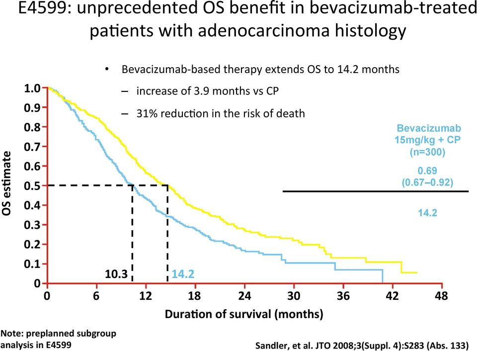 9 months vs CP 31% reduc2on in the risk of death HR (95% CI) CP (n=302) Bevacizumab 15mg/kg + CP (n=300) 0.69 (0.67 0.