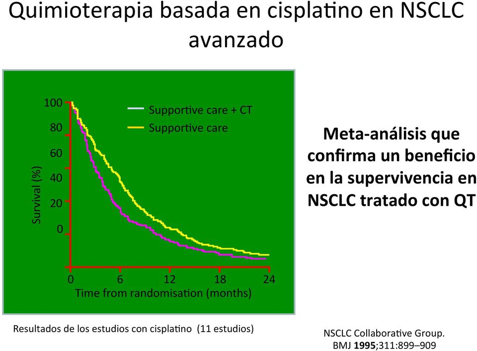 supervivencia en NSCLC tratado con QT 0 6 12 18 24 Time from randomisa2on (months)