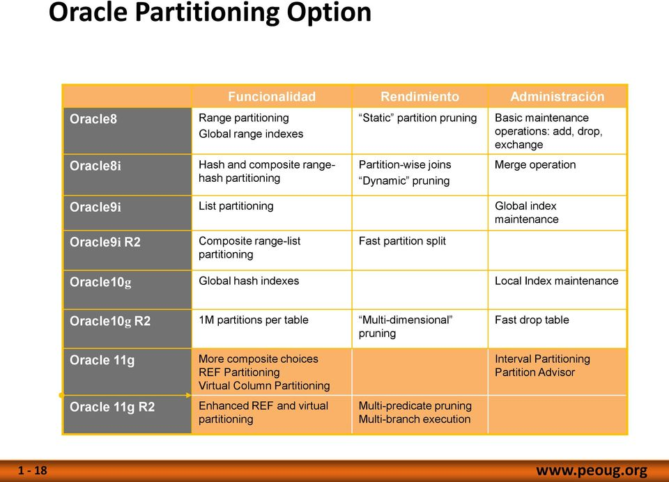 partitioning Fast partition split Oracle10g Global hash indexes Local Index maintenance Oracle10g R2 1M partitions per table Multi-dimensional pruning Fast drop table Oracle 11g Oracle 11g R2