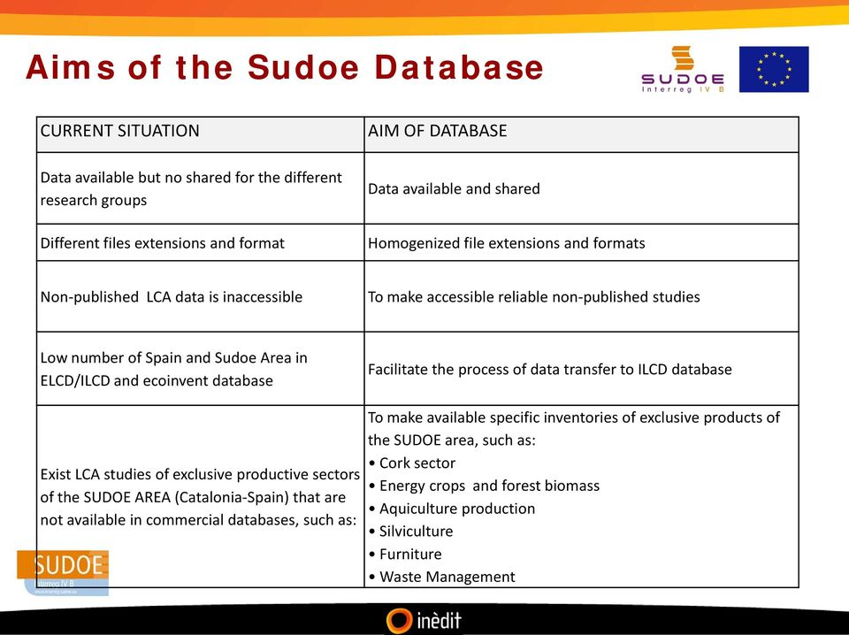 database Exist LCA studies of exclusive productive sectors of the SUDOE AREA (Catalonia-Spain) that are not available in commercial databases, such as: Facilitate the process of data transfer to