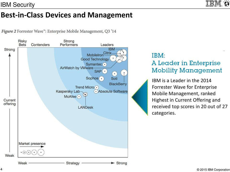 Mobile Management, ranked Highest in Current