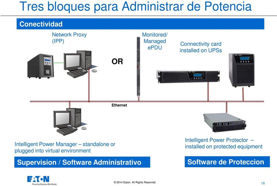 Power Manager standalone or plugged into virtual environment Supervision / Software