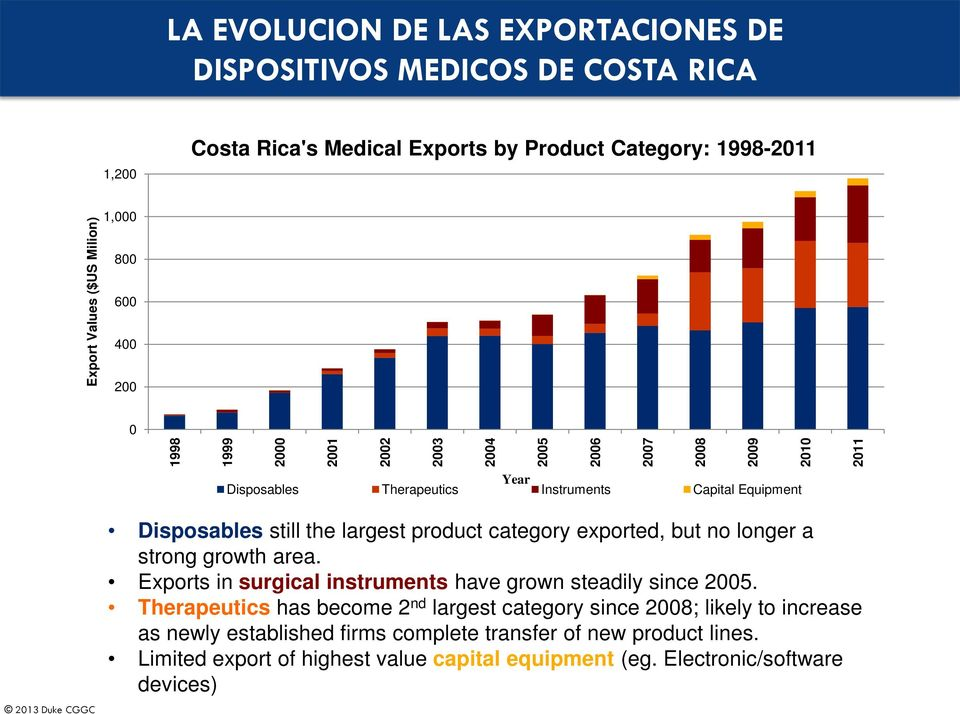 largest product category exported, but no longer a strong growth area. Exports in surgical instruments have grown steadily since 2005.