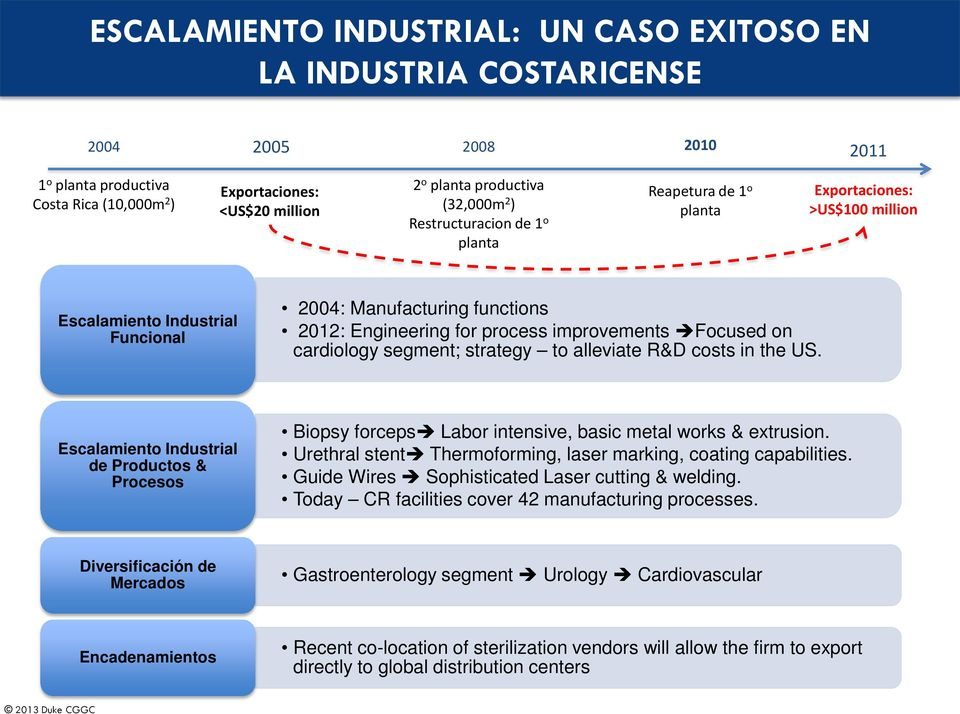improvements Focused on cardiology segment; strategy to alleviate R&D costs in the US. Escalamiento Industrial de Productos & Procesos Biopsy forceps Labor intensive, basic metal works & extrusion.