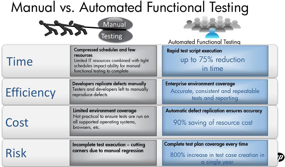 Automated Functional Testing Rapid test script execution up to 75% reduction in time Efficiency Developers replicate defects manually Testers and developers left to manually reproduce defects