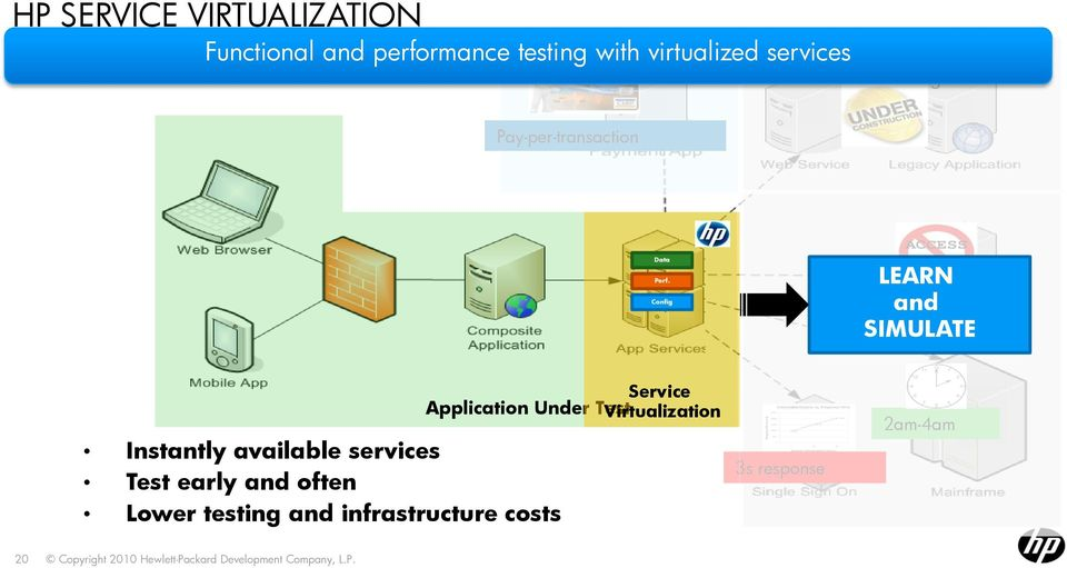 Config LEARN and SIMULATE Instantly available services Test early and often Lower testing and
