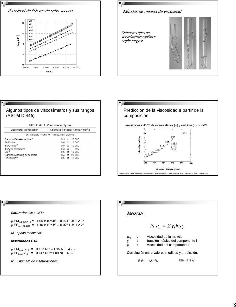 et al., 1999, Predicting the viscosity of biodiesel fuels from their fatty acid estercomposition, Fuel 78:1319-1326. Saturados C8 a C18: Mezcla: µ EM sat, C8-C18 = 1. x -4 M 2.242 M + 2.