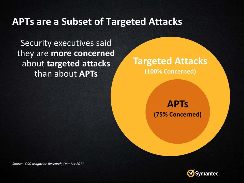 attacks than about APTs Targeted Attacks (100%