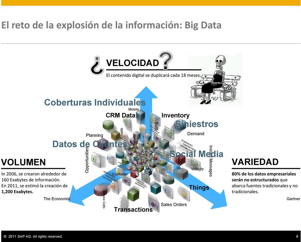 Coberturas Individuales Planning Service Calls CRM Data Datos de Clientes The Economist Customer Mobile Transactions Inventory Sales Orders Siniestros Demand