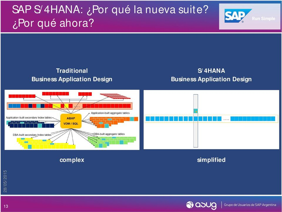 S/4HANA Business