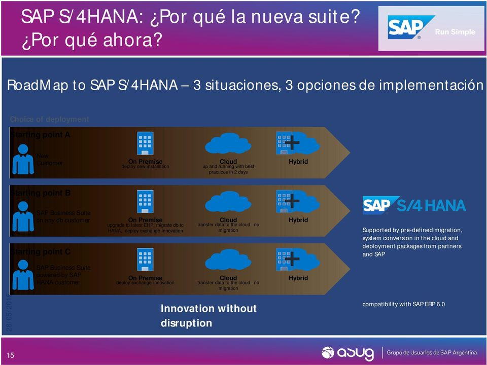 exchange innovation transfer data to the cloud no migration Supported by pre-defined migration, system conversion in the cloud and deployment packages from partners and SAP SAP
