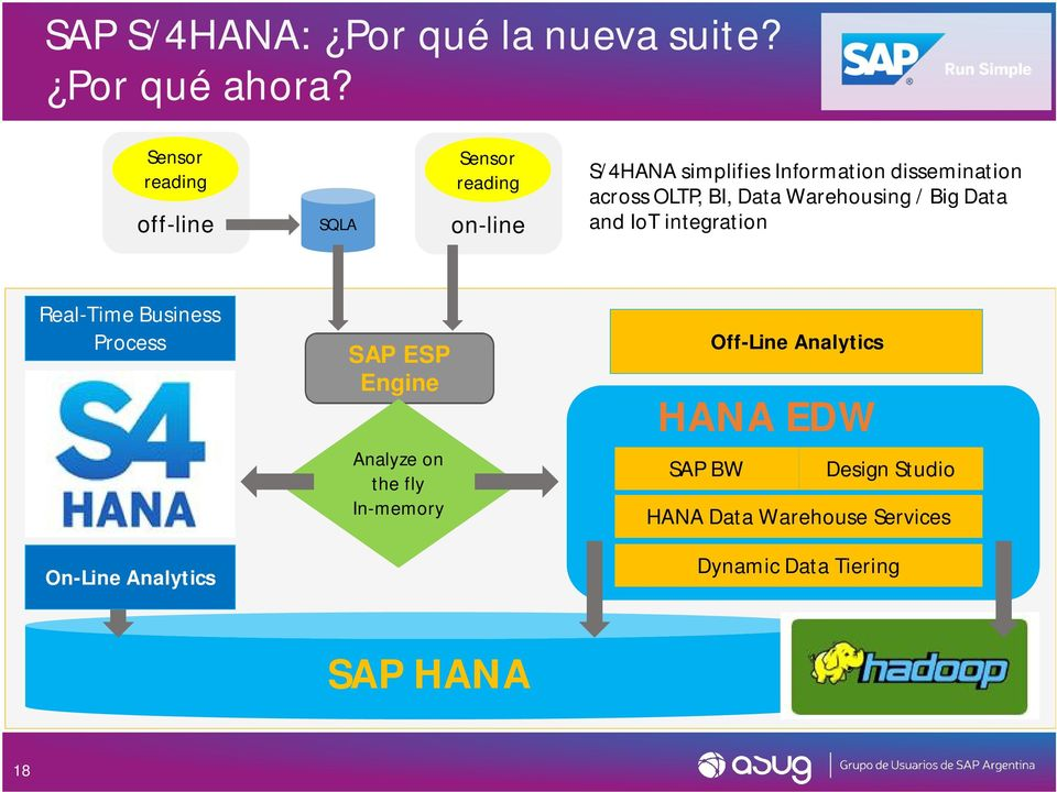 Business Process SAP ESP Engine Analyze on the fly In-memory SAP BW Off-Line Analytics