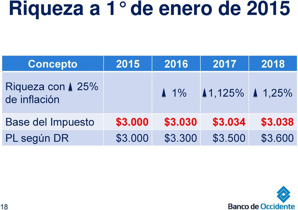 1,125% 1,25% Base del Impuesto $3.000 $3.030 $3.