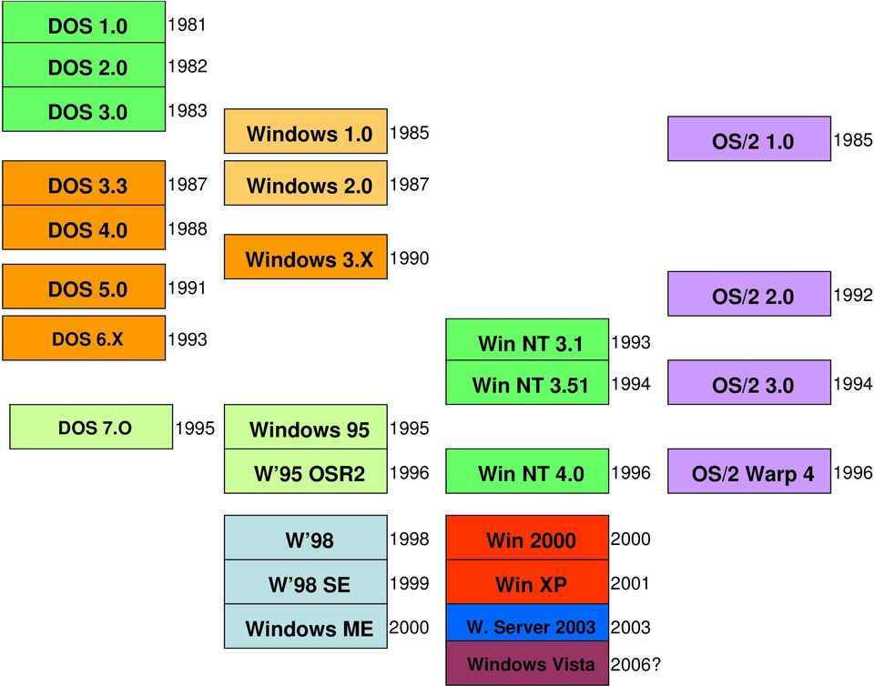 1 1993 Win NT 3.51 1994 OS/2 3.0 1994 DOS 7.O 1995 Windows 95 1995 W 95 OSR2 1996 Win NT 4.