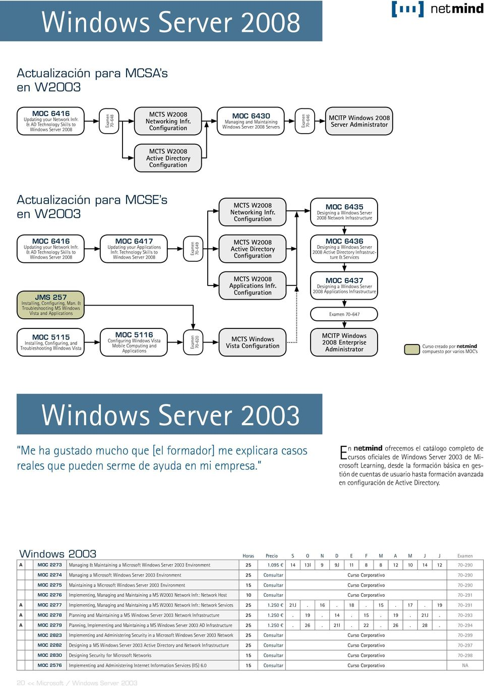 MCTS W2008 Networking Infr. Configuration MOC 6435 Designing a Windows Server 2008 Network Infrastructure MOC 6416 Updating your Network Infr.