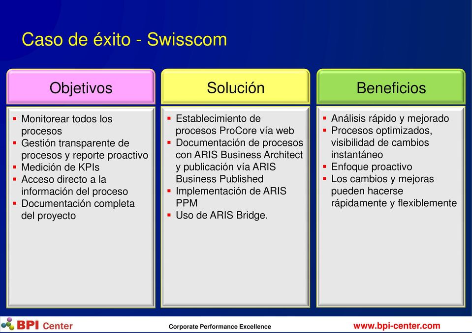procesos con ARIS Business Architect y publicación vía ARIS Business Published Implementación de ARIS PPM Uso de ARIS Bridge.