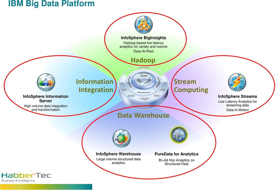 Integration Data Warehouse Stream Computing InfoSphere Streams Low Latency Analytics for streaming data
