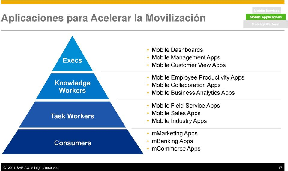 Mobile Employee Productivity Apps Mobile Collaboration Apps Mobile Business Analytics Apps Mobile Field Service