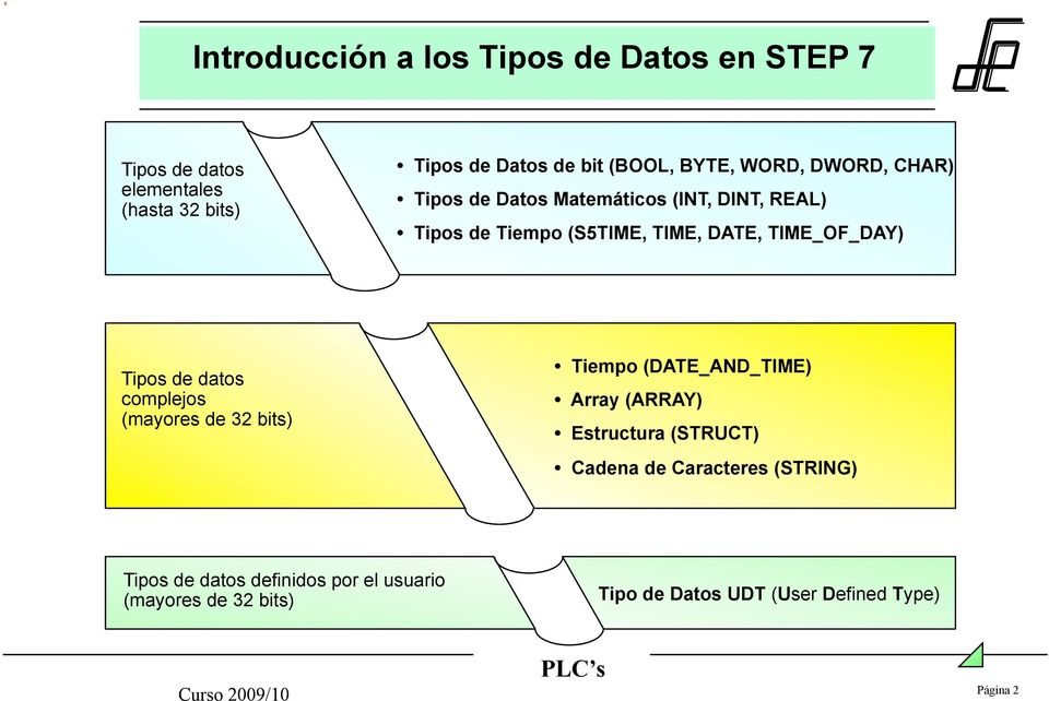 TIME_OF_DAY) Tipos de datos complejos (mayores de 32 bits) Tiempo (DATE_AND_TIME) Array (ARRAY) Estructura (STRUCT)