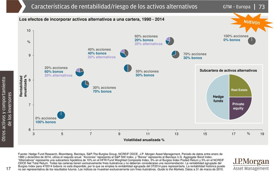 5 acciones 5 bonos 3 5 7 9 11 13 15 17 19 Volatilidad anualizada Subcartera de activos alternativos Hedge funds Real Estate Private equity 17 Fuente: Hedge Fund Research, Bloomberg, Barclays, S&P,The