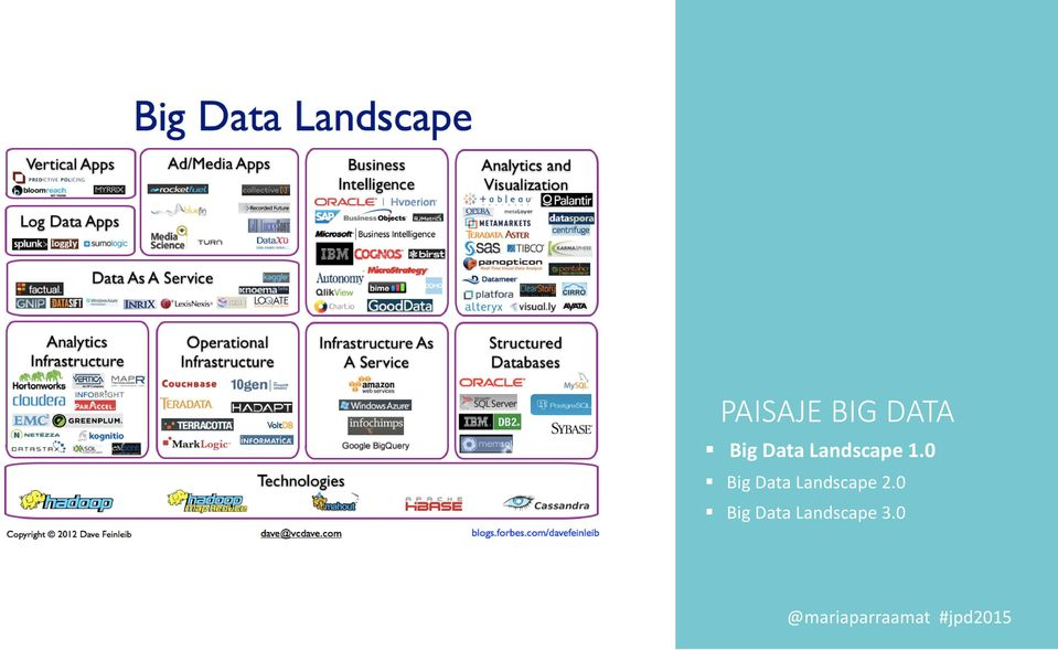 0 Big Data Landscape
