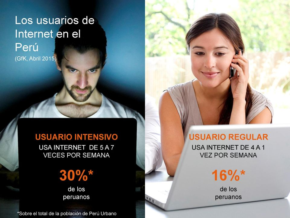 peruanos USUARIO REGULAR USA INTERNET DE 4 A 1 VEZ POR SEMANA 16%*