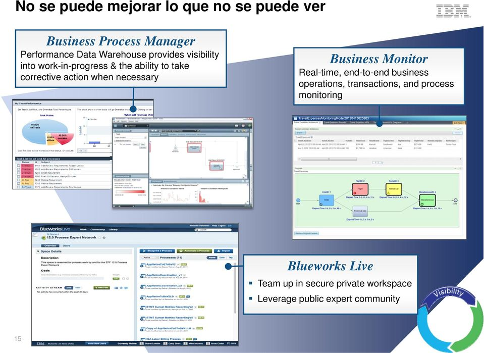 when necessary Business Monitor Real-time, end-to-end business operations, transactions, and