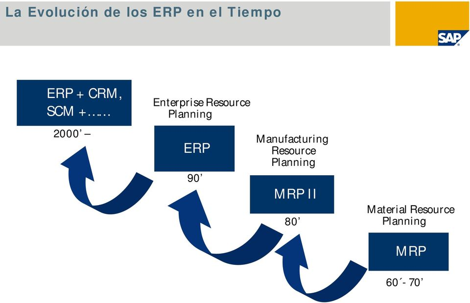 2000 ERP 90 Manufacturing Resource Planning