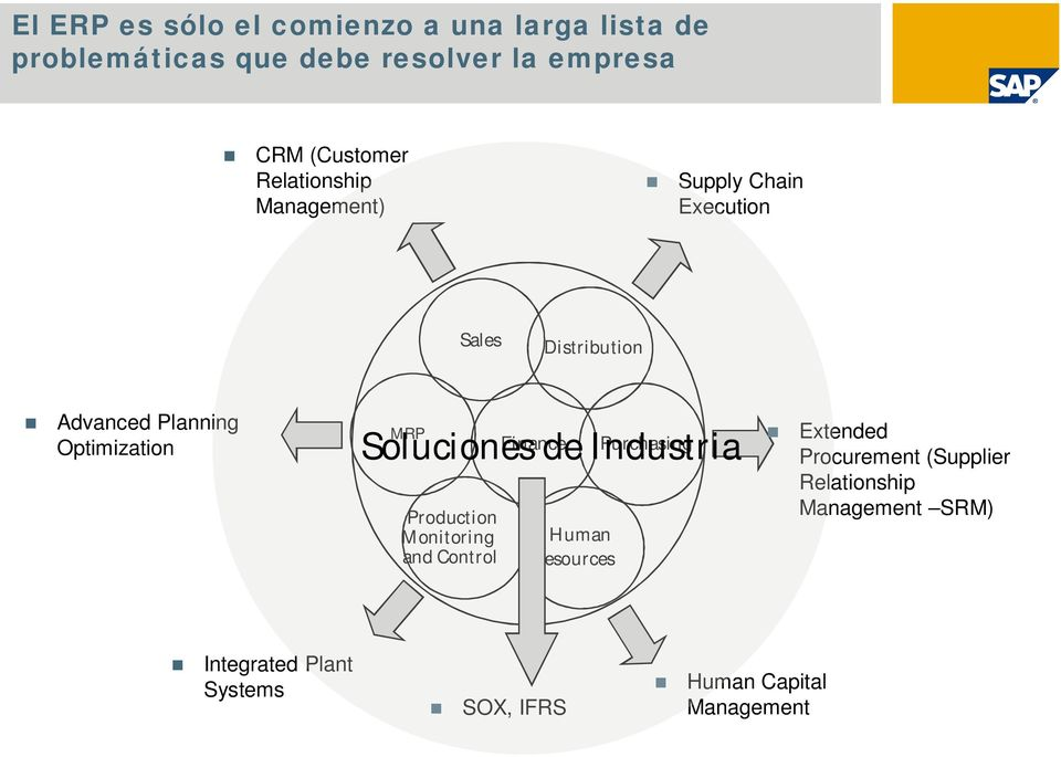 Finance Purchasing Soluciones de Industria Production Monitoring and Control Human Resources Extended
