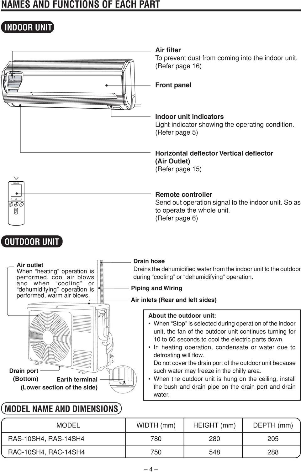 (Refer page 5) Horizontal deflector Vertical deflector (Air Outlet) (Refer page 5) Remote controller Send out operation signal to the indoor unit. So as to operate the whole unit.