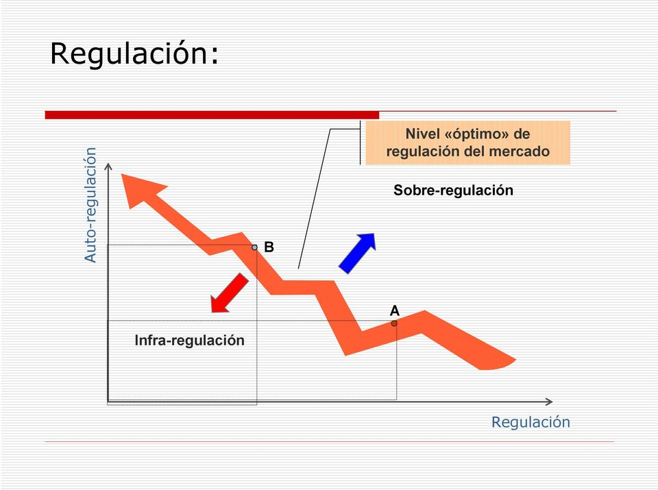 del mercado Sobre-regulación