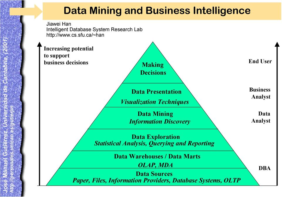Data Mining Information Discovery Data Exploration Statistical Analysis, Querying and Reporting Data Warehouses / Data