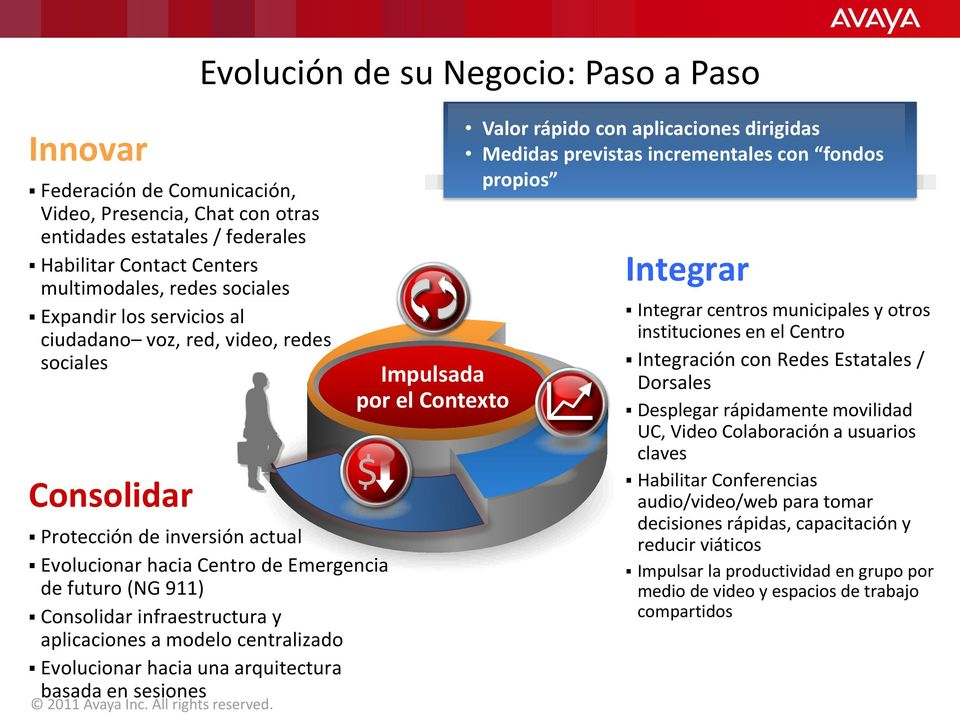 Evolucionar hacia una arquitectura basada en sesiones 2011 Avaya Inc. All rights reserved.