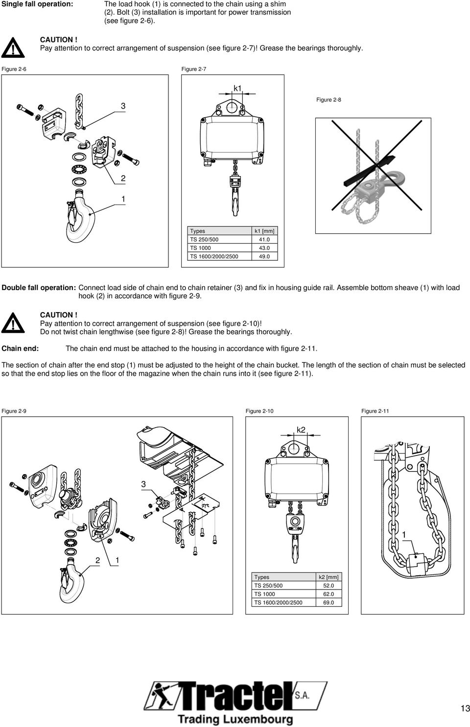 0 Double fall operation: Connect load side of chain end to chain retainer (3) and fi in housing guide rail. Assemble bottom sheave () with load hook () in accordance with figure 9. CAUTION!