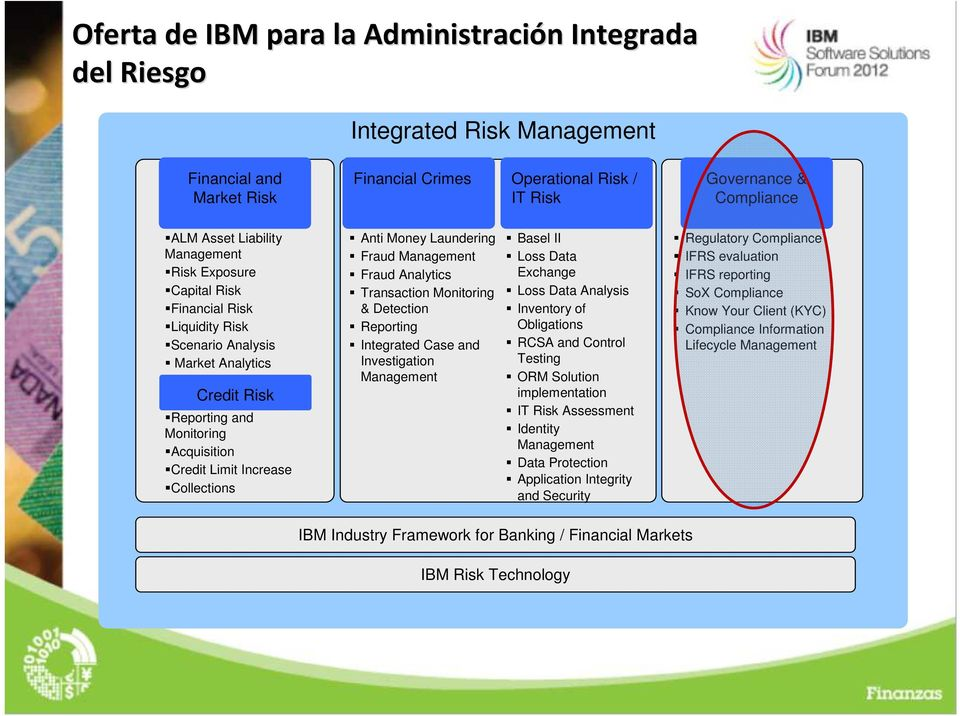 Fraud Analytics Transaction Monitoring & Detection Reporting Integrated Case and Investigation Basel II Loss Data Exchange Loss Data Analysis Inventory of Obligations RCSA and Control Testing ORM