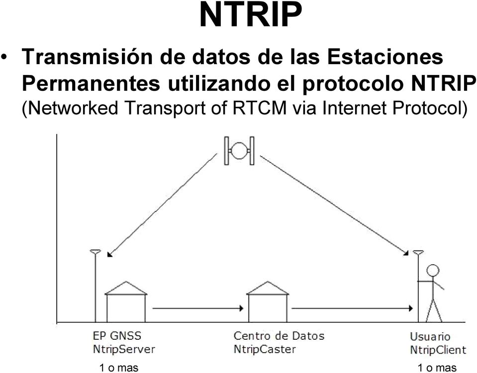 protocolo NTRIP (Networked Transport