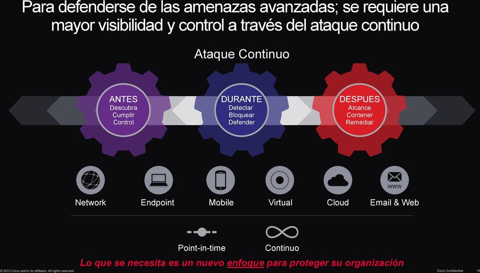 Contener Remediar Network Endpoint Mobile Virtual Cloud Email & Web Point-in-time Continuo Lo que se necesita es