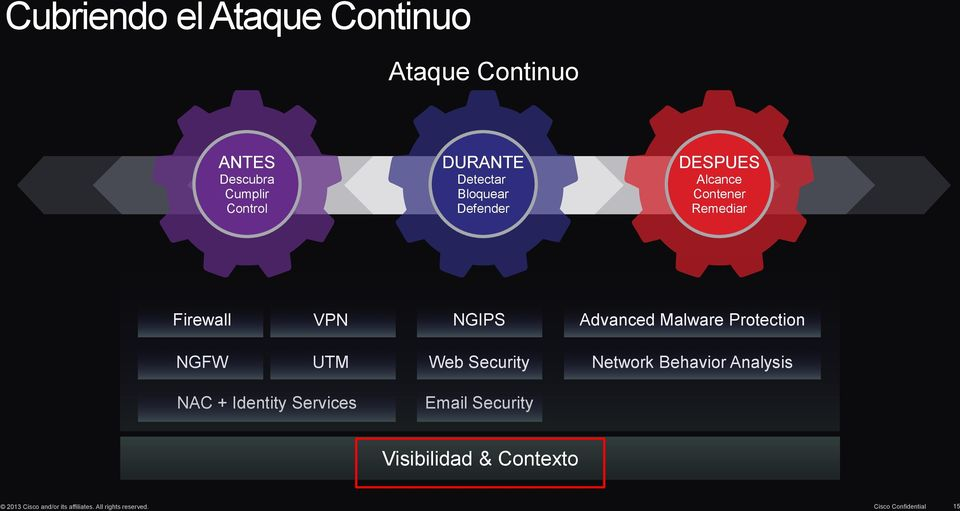 Protection NGFW UTM Web Security Network Behavior Analysis NAC + Identity Services Email