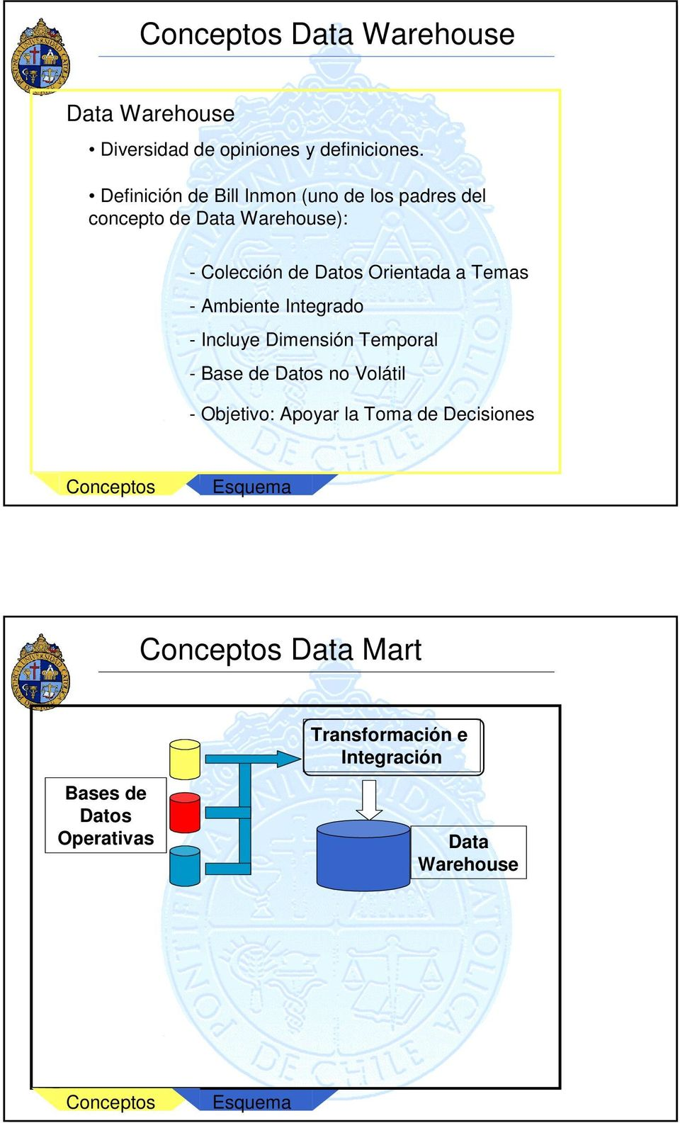 Datos Orientada a Temas - Ambiente Integrado - Incluye Dimensión Temporal - Base de Datos