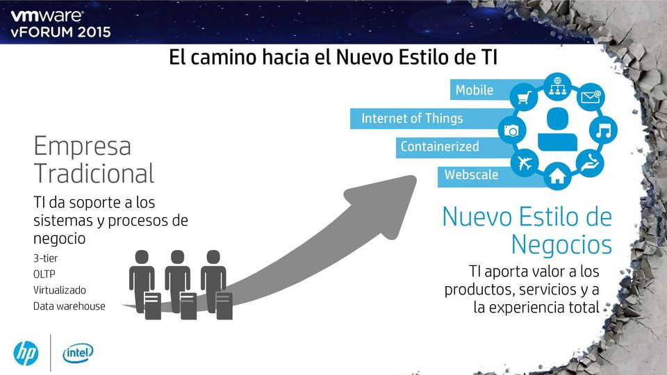 Data warehouse Internet of Things Containerized Webscale Nuevo Estilo de