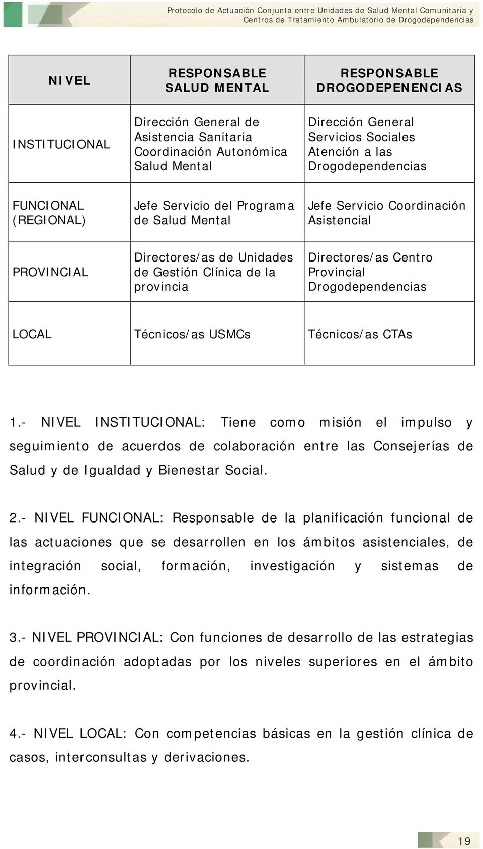 Directores/as Centro Provincial Drogodependencias LOCAL Técnicos/as s Técnicos/as s 1.