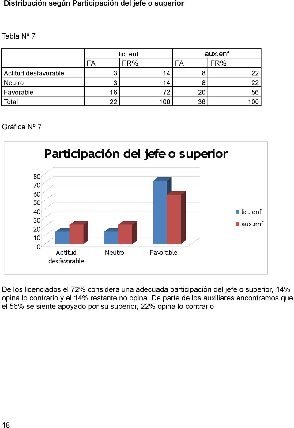 jefe o superior 80 70 60 50 40 30 20 10 0 Actitud des favorable Neutro Favorable lic. enf aux.