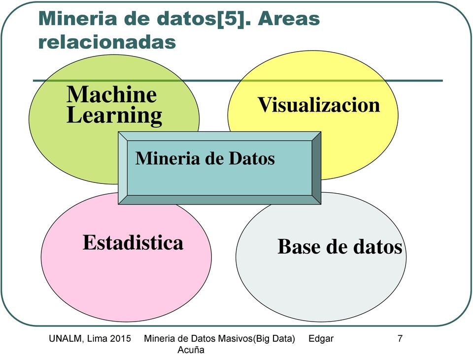Learning Visualizacion